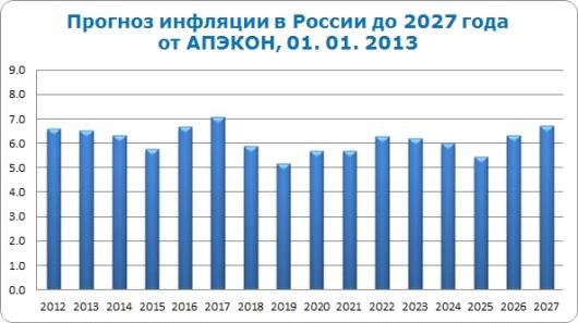 Уровень инфляции 2013 форекс тренд главная
